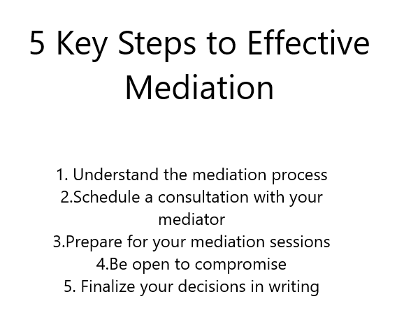 Steps to Effective Mediation